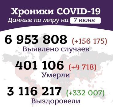 Вечерние хроники коронавируса в России и мире за 7 июня 2020 года