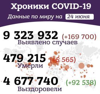 Вечерние хроники коронавируса в России и мире за 24 июня 2020 года